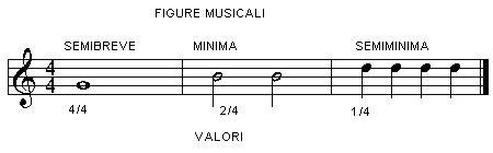 valore figure musicali