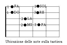 ubicazione note naturali sulle prime 4 corde