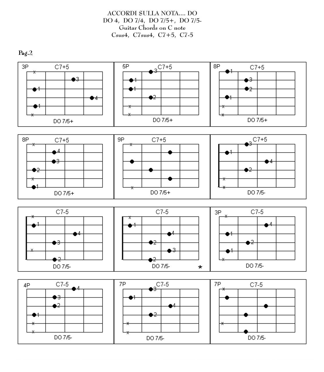 Dim chord